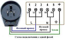 Подключение электроплиты в Сургуте. Электромонтаж компанией Русский электрик