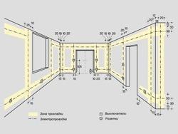 Основные правила электромонтажа электропроводки в помещениях в Сургуте. Электромонтаж компанией Русский электрик